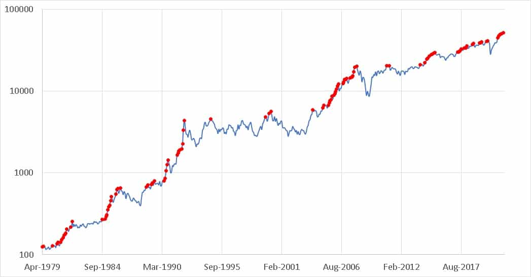 Sensex closing price in log scale with red dots representing all-time highs (April 1979 to June 2021)