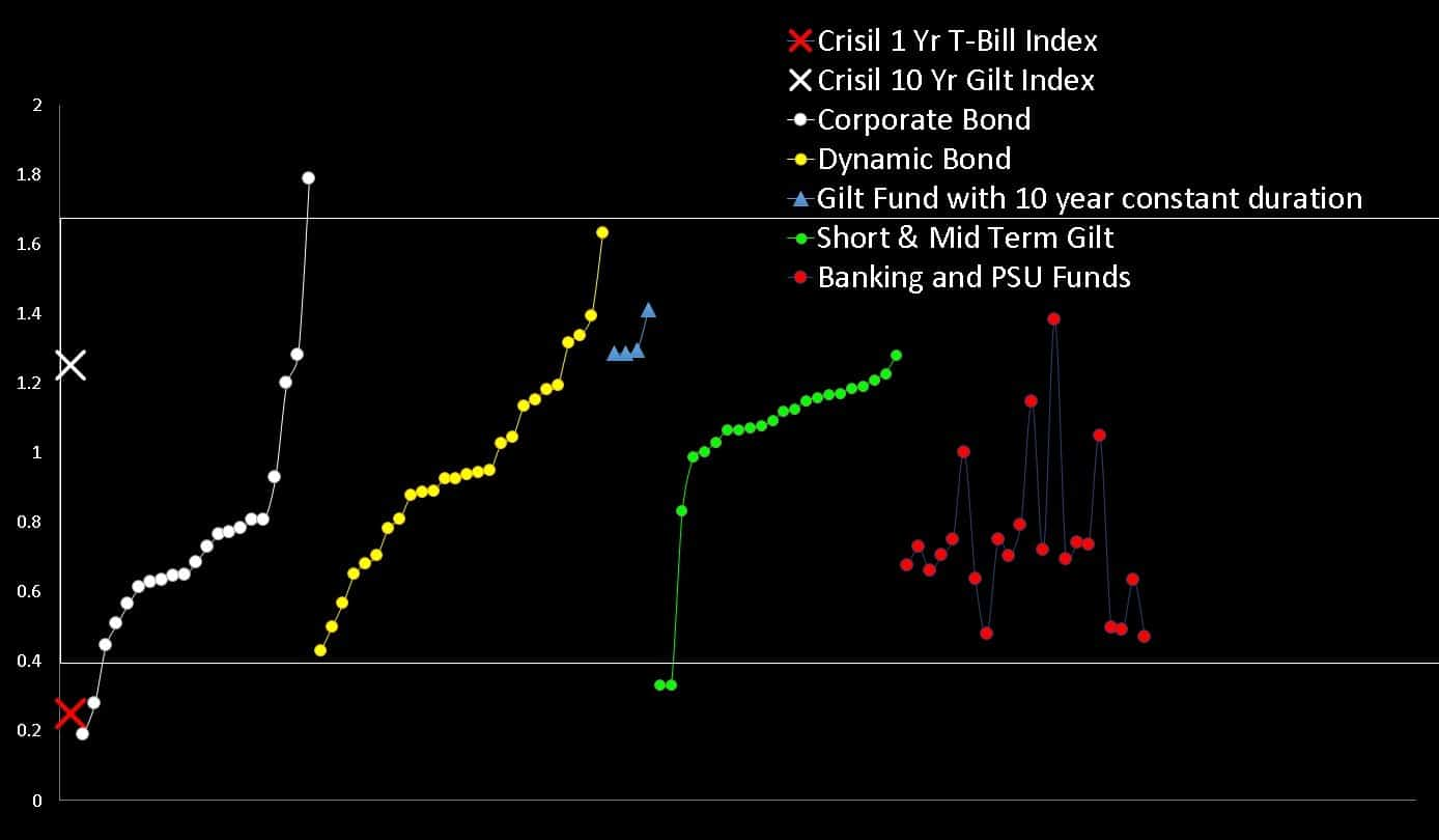 Standard Deviation over the last three years for dynamic bond funds compared with gilt funds and corporate bond funds and banking and psu funds