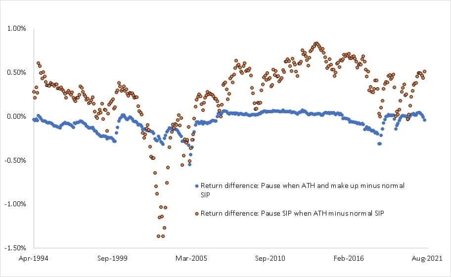 The return difference between paused SIP when all time high and normal SIP