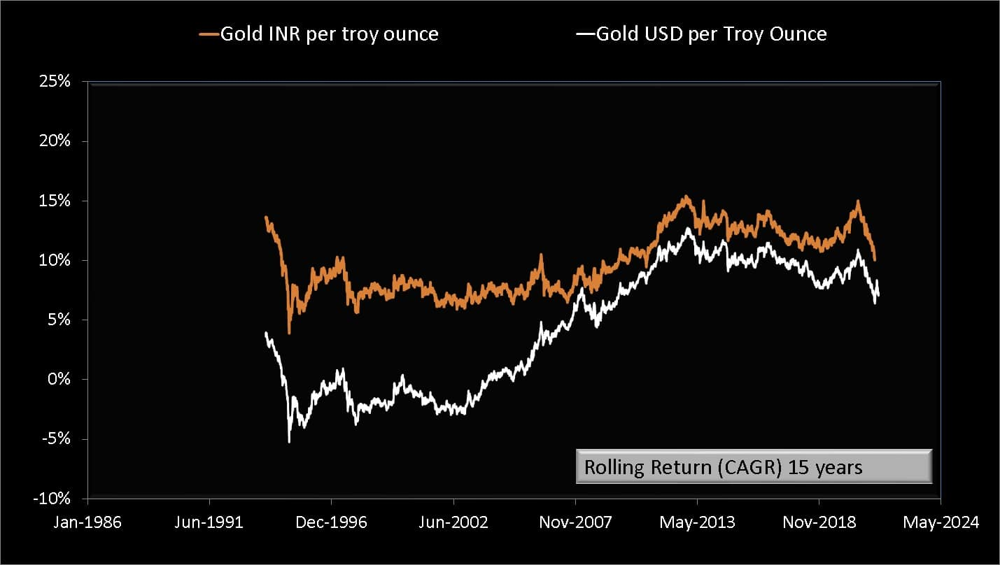 15-year rolling returns of Gold INR compared with Gold USD