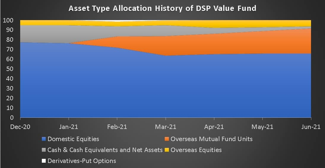 Asset Type Allocation History of DSP Value Fund