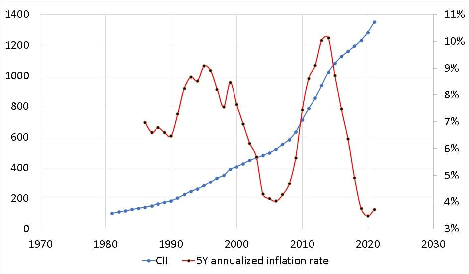CII vs 5Y annualized cost inflation rate