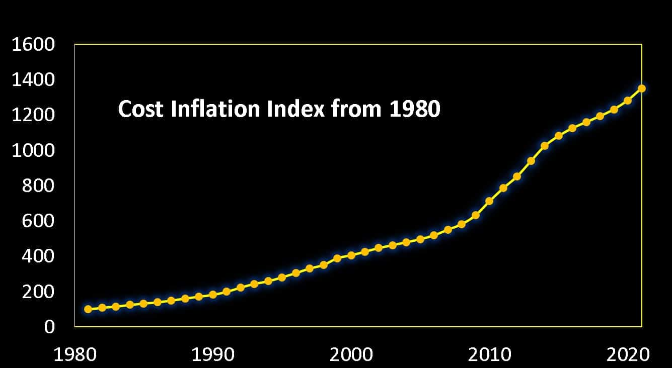 Cost Inflation Index from 1980