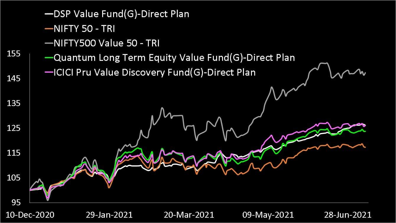 DSP Value Fund vs Nifty 50 TRI vs Nifty 500 Value 50 TRI vs ICICI Value Discovery Fund vs Quantum Long Term Value Fund