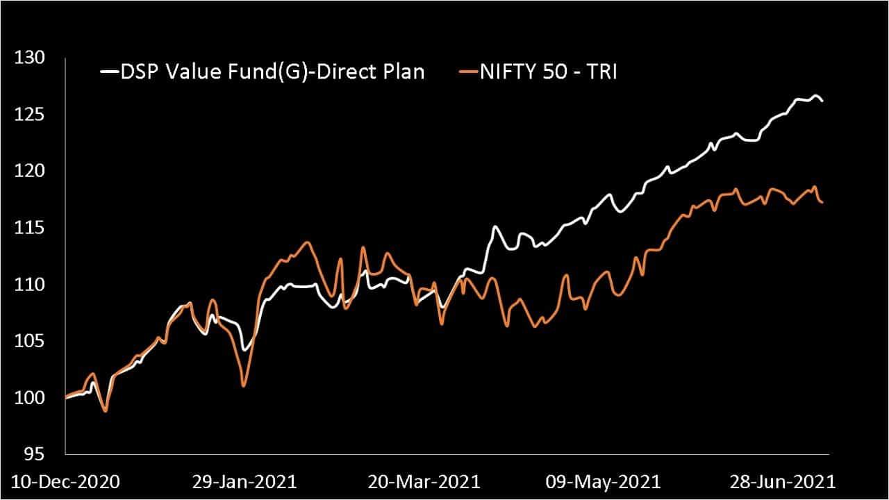 DSP Value Fund vs Nifty 50 TRI