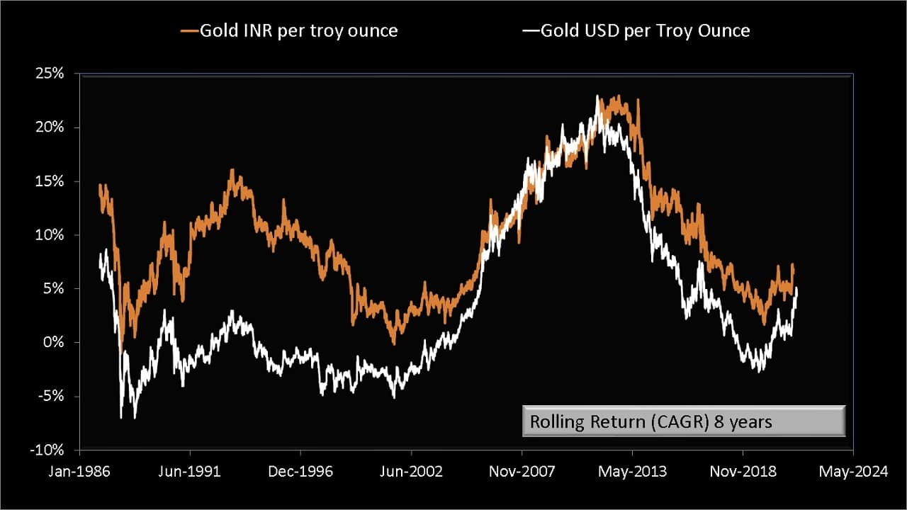 Eight year rolling returns of Gold INR compared with Gold USD