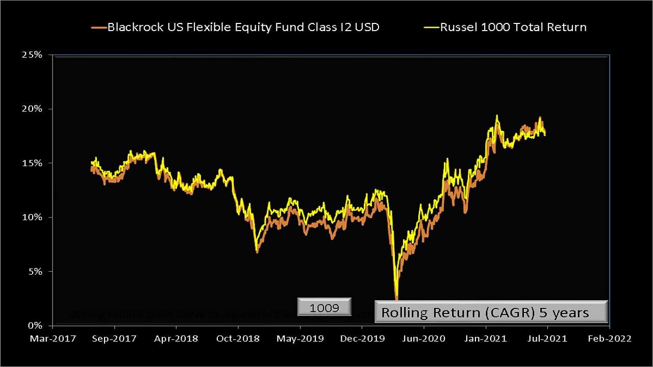 Five year rolling returns of BlackRock Global Funds – US Flexible Equity Fund compared with RUSSELL 1000 Total Returns Index