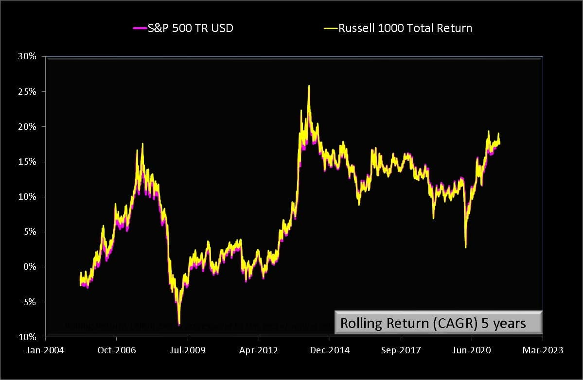 Five year rolling returns of Russell 1000 TR vs S and P 500 TR both in USD