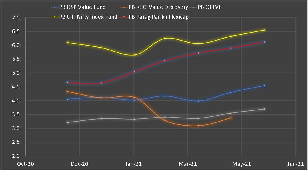 Historical Price to Book (PB) of DSP Value Fund compared with its peers