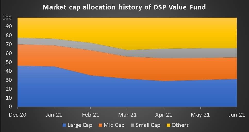 Market cap allocation history of DSP Value Fund