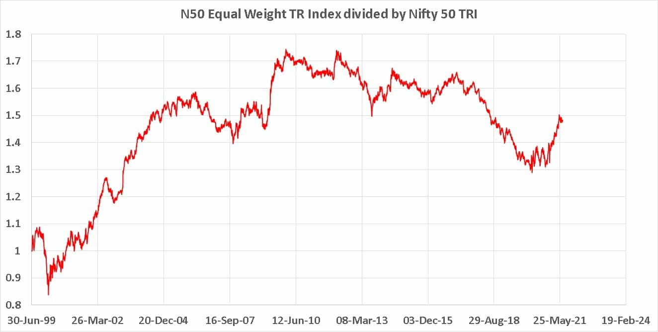 Nifty 50 Equal Weight TR Index divided by Nifty 50 TRI