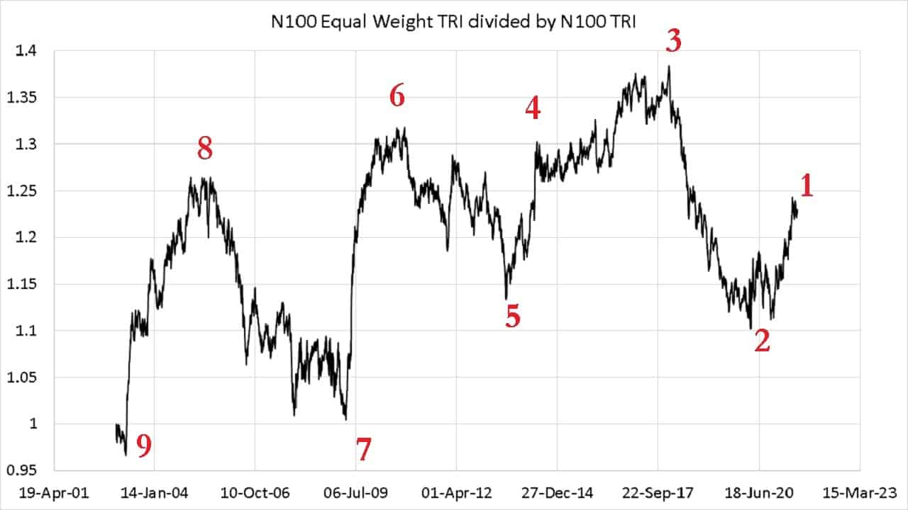 Nifty 100 Equal-weight Total Returns Index divided by Nifty 100 Total Returns Index
