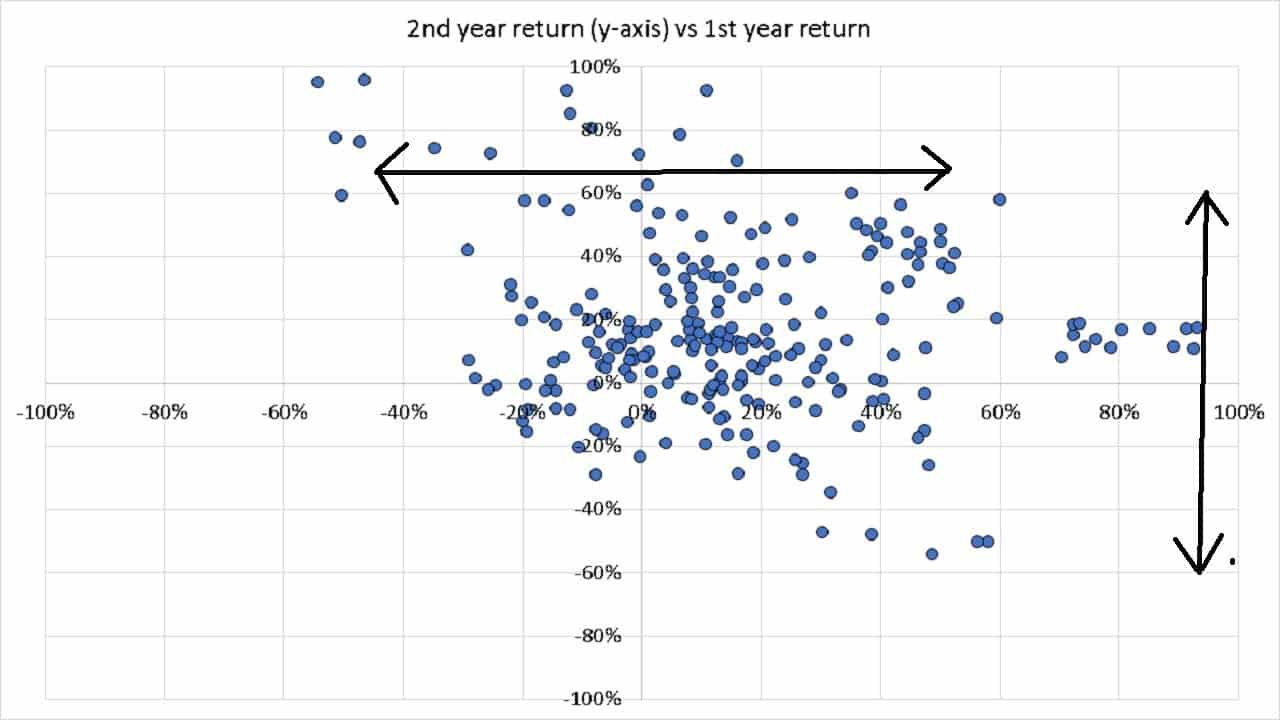 Nifty 50 TRI 1st year return vs 2nd year return