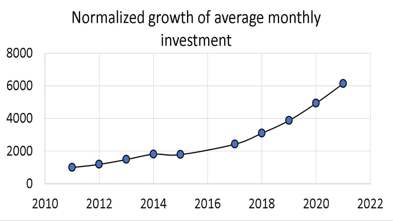 Normalized growth of average monthly investment
