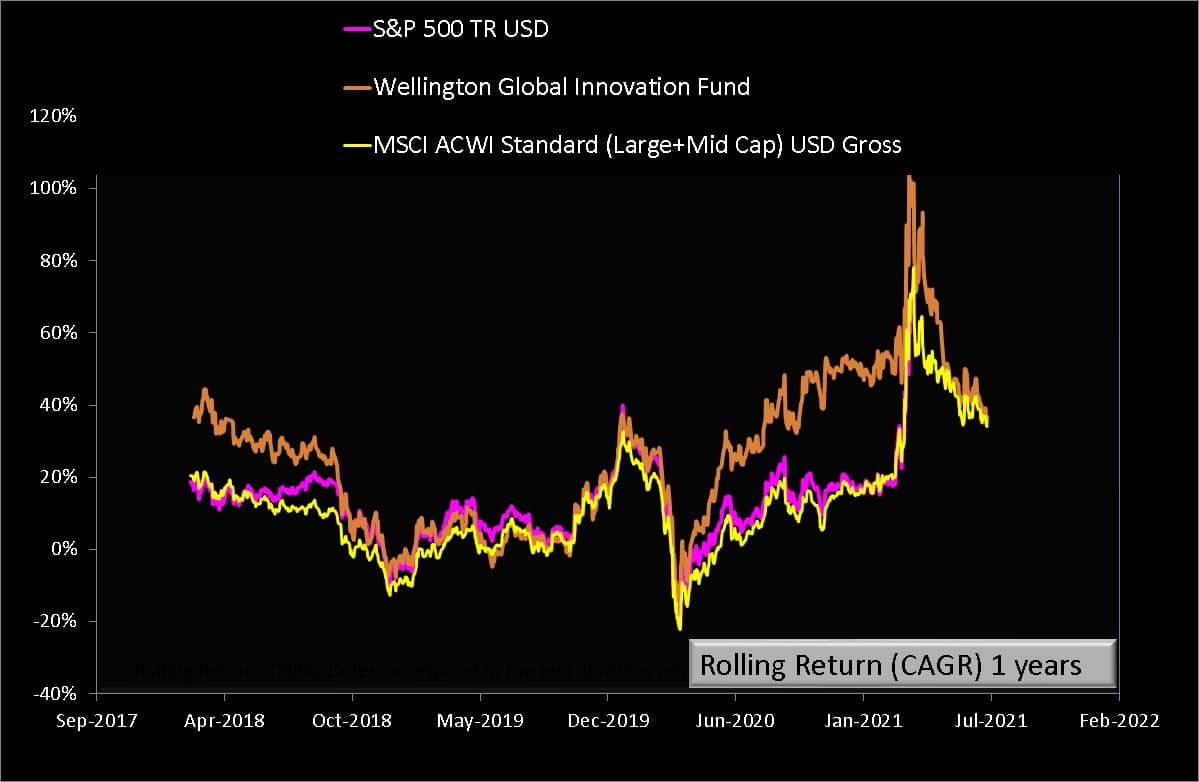 One Year rolling returns of Wellington Global Innovation Fund vs MSCI ACWI Gross vs S and P 500 Total Return