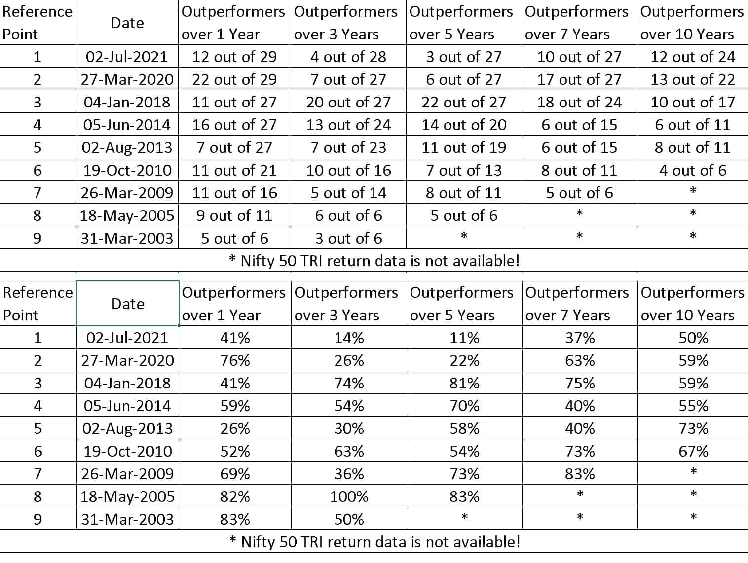 Performance of Active Large Cap Mutual Funds vs Nifty 50 TRI on specific dates in the past