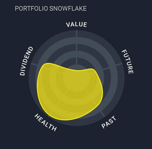 Portfolio snowflake representation by simplywall.st