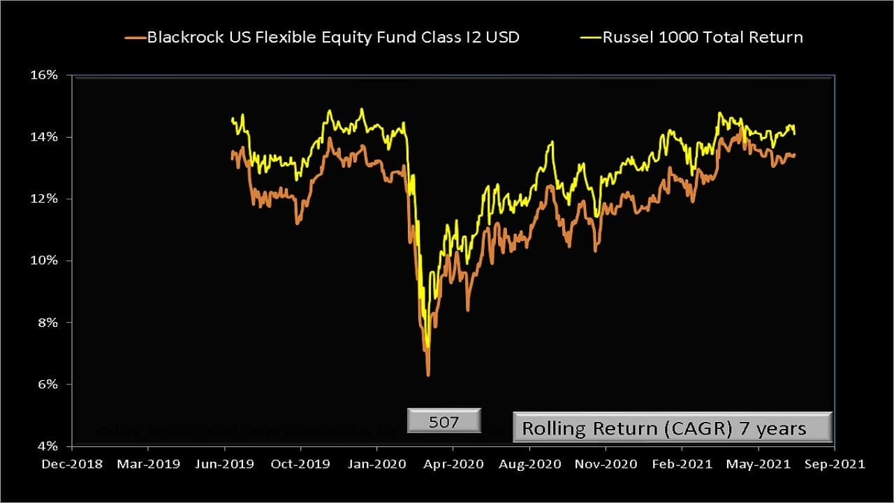 Seven year rolling returns of BlackRock Global Funds – US Flexible Equity Fund compared with RUSSELL 1000 Total Returns Index