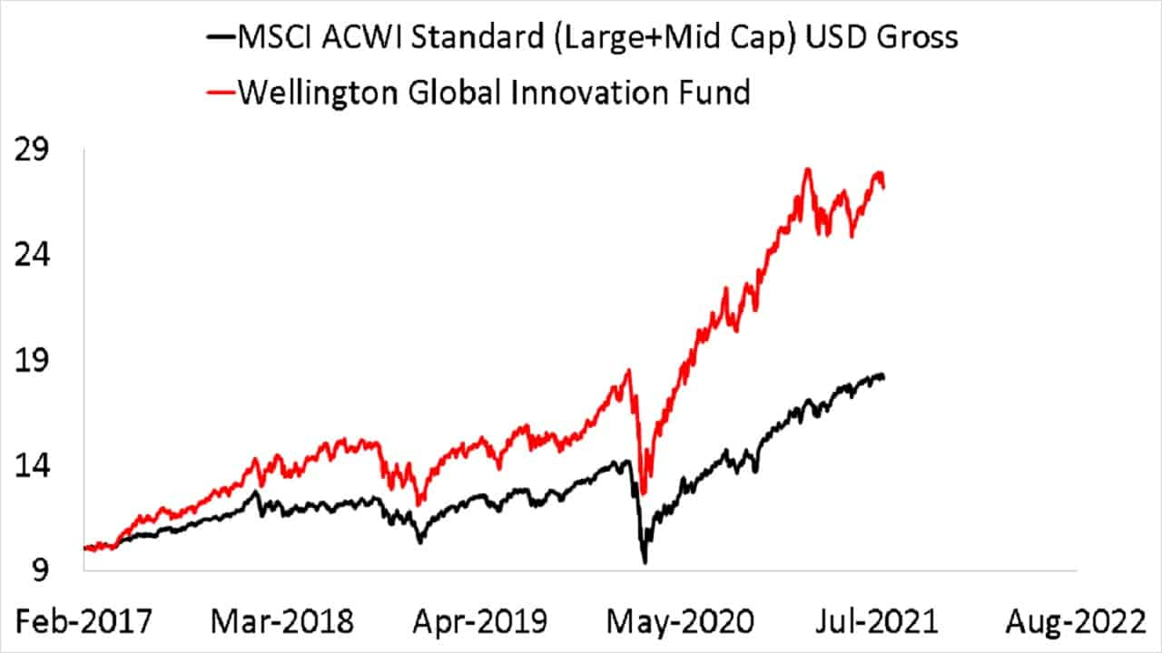 Since inception NAV growth of Wellington Global Innovation Fund the underlying fund of Kotak Global Innovation Fund of Fund compared with MSCI ACWI Standard (Large+Mid Cap) USD Gross