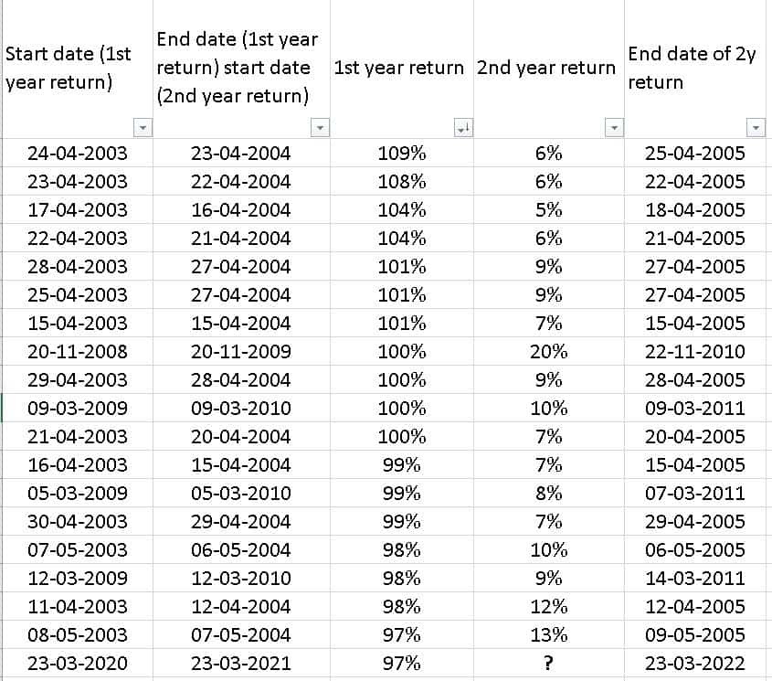 Table showing sequence of two year Nifty 50 TRI returns