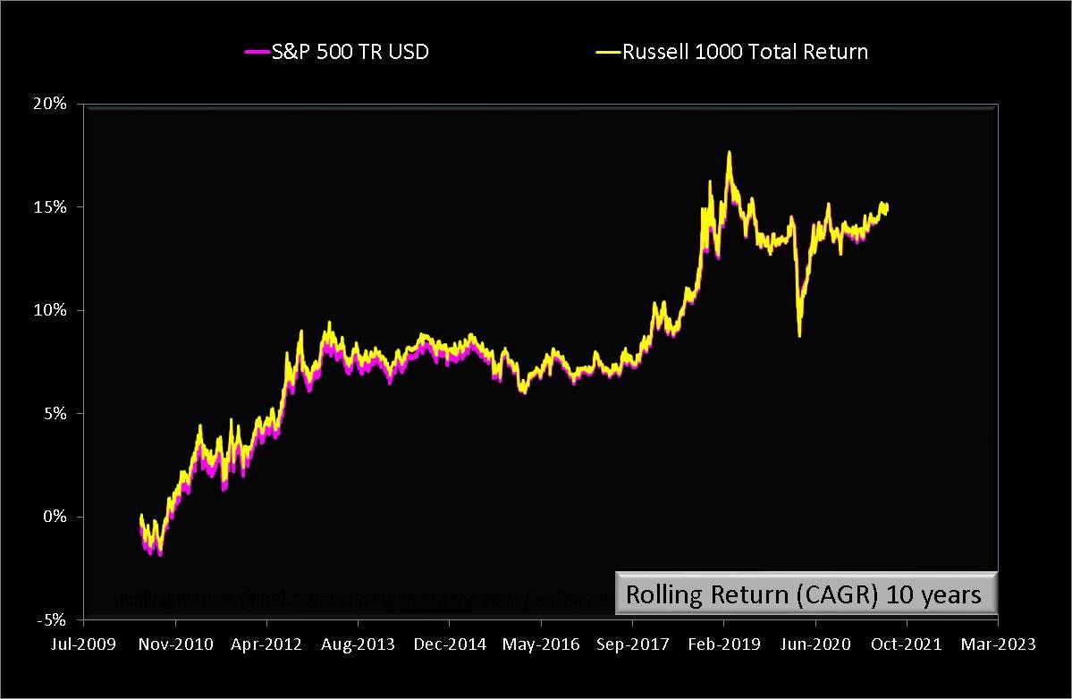 Ten year rolling returns of Russell 1000 TR vs S and P 500 TR both in USD