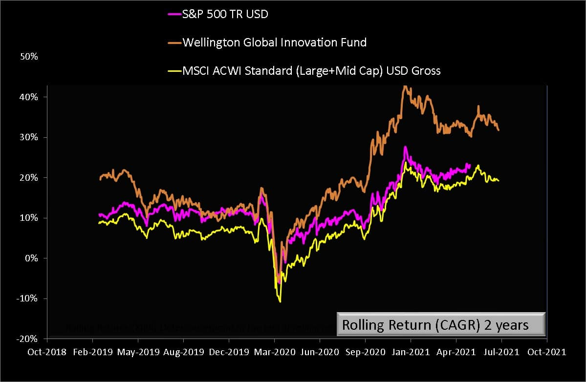 Two Year rolling returns of Wellington Global Innovation Fund vs MSCI ACWI Gross vs S and P 500 Total Return