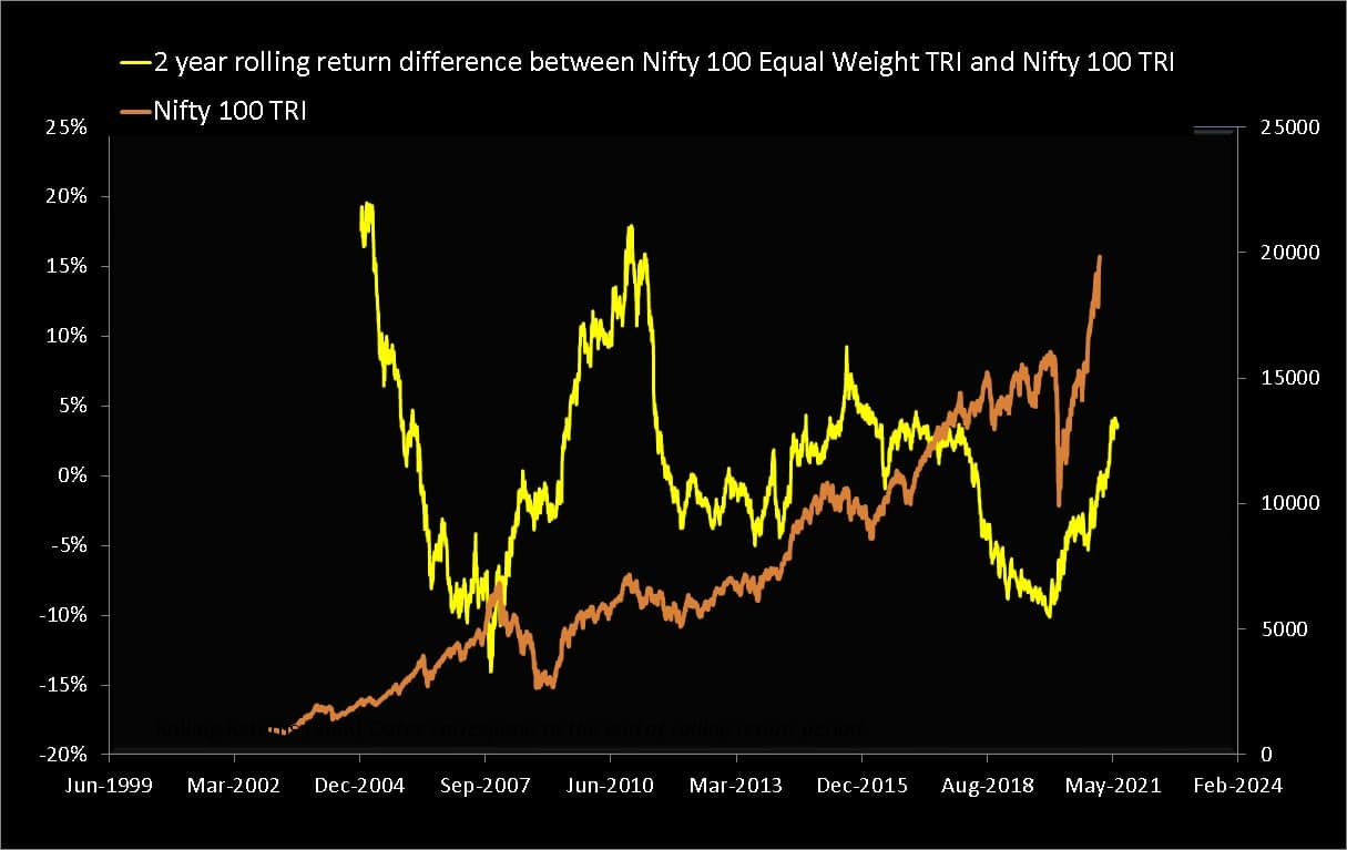 Two year rolling return difference between Nifty 100 Equal Weight TRI and Nifty 100 TRI