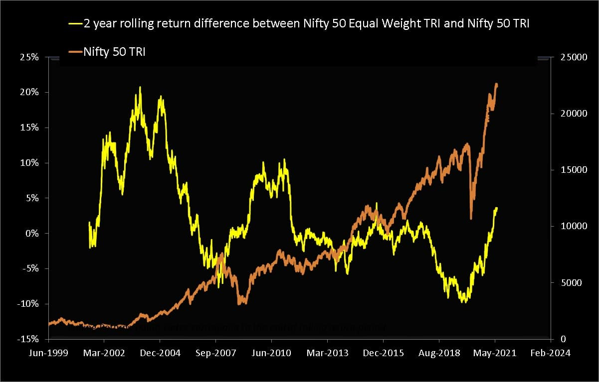Two year rolling return difference between Nifty 50 Equal Weight TRI and Nifty 50 TRI