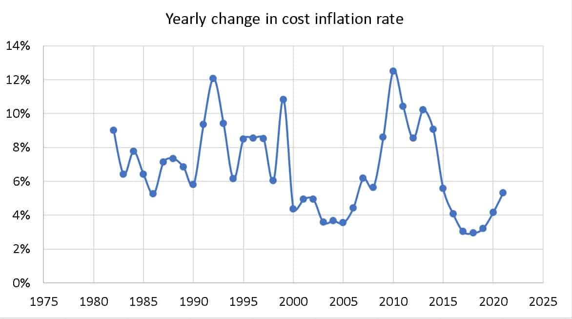Yearly change in cost inflation rate