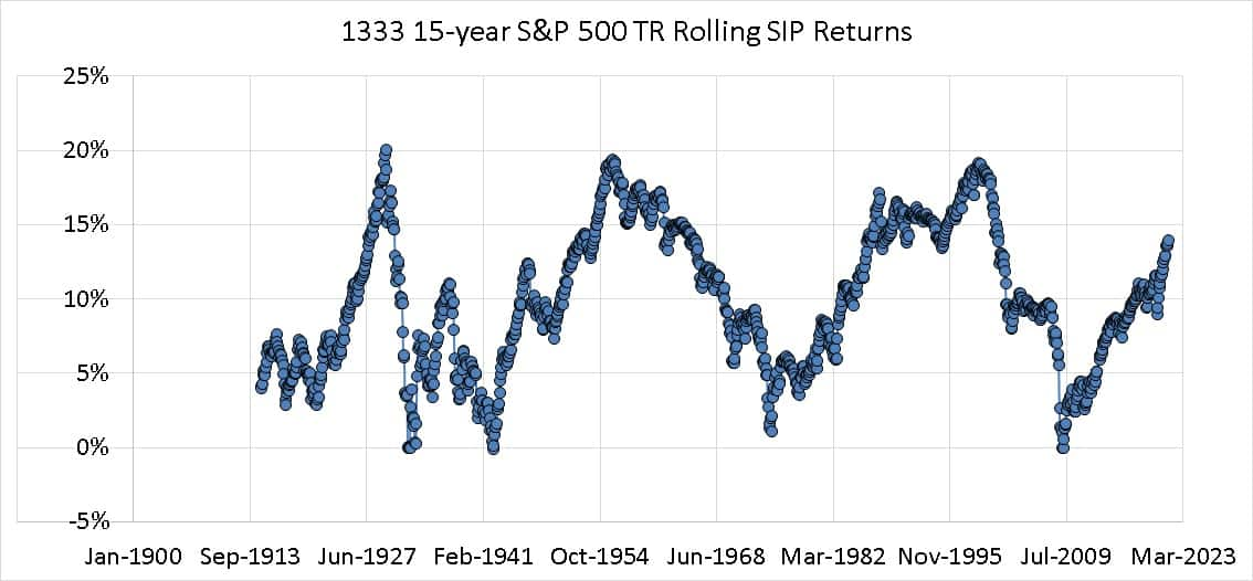 15 year Rolling SIP returns of the S and P 500 Total Returns Index from Jan 1900 to July 2021