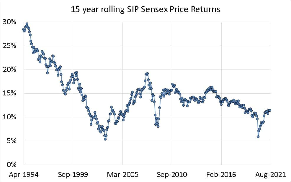 15 year Rolling SIP returns of the Sensex Price Index from April 1979 to Aug 2021