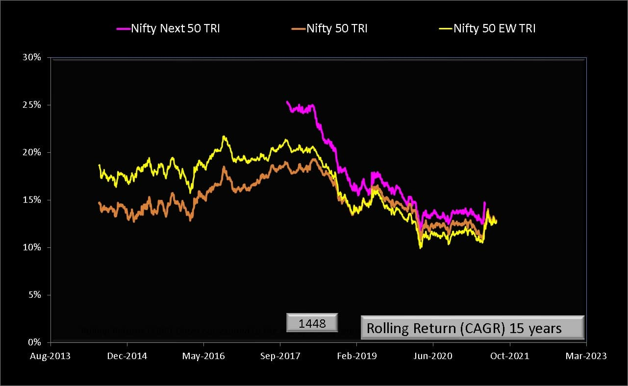 15 year rolling returns of Nifty 50 vs Nifty 50 Equal Weight and Nifty Next 50 Total Return Indices