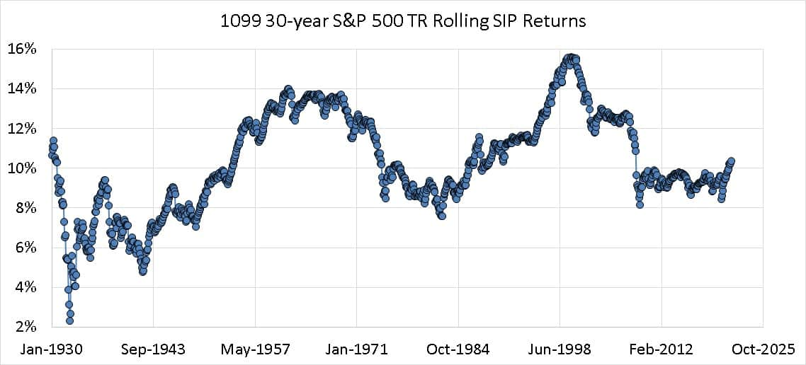 30 year Rolling SIP returns of the S and P 500 Total Returns Index from Jan 1900 to July 2021