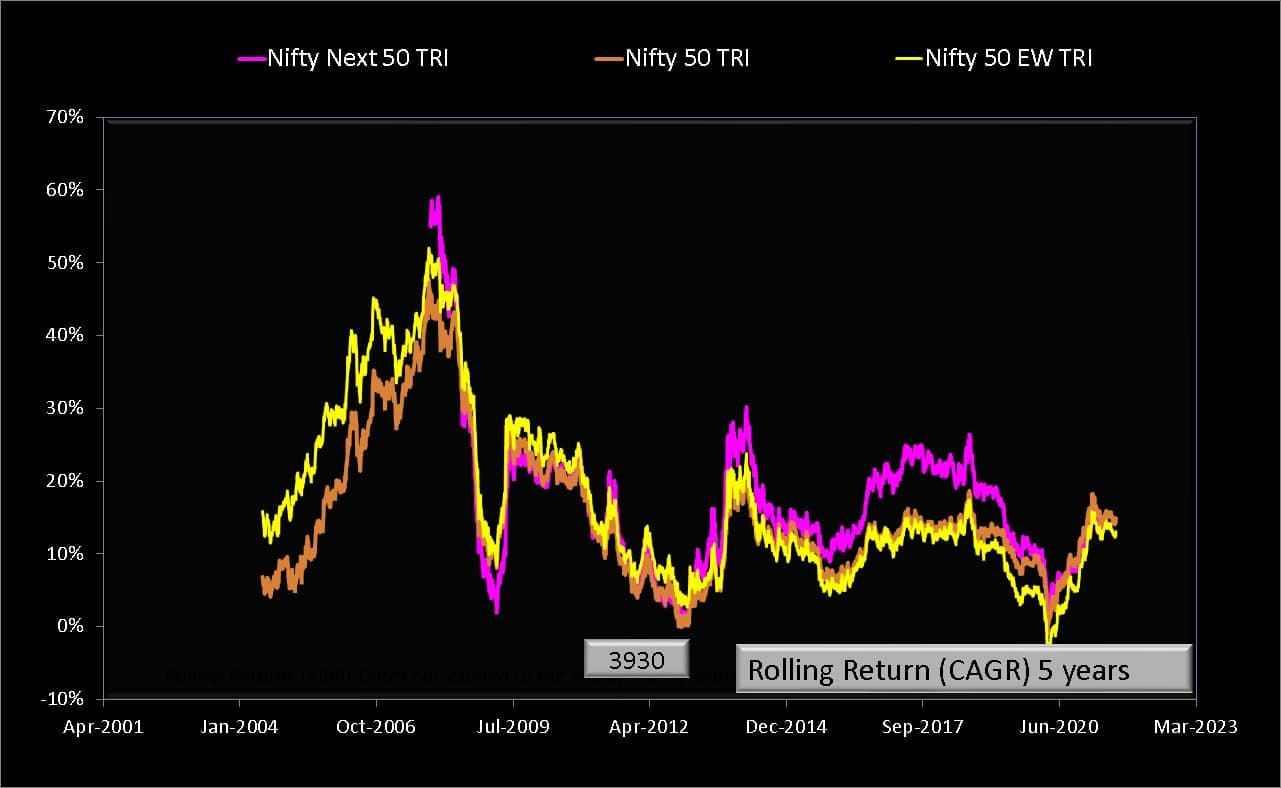 5 year rolling returns of Nifty 50 vs Nifty 50 Equal Weight and Nifty Next 50 Total Return Indices