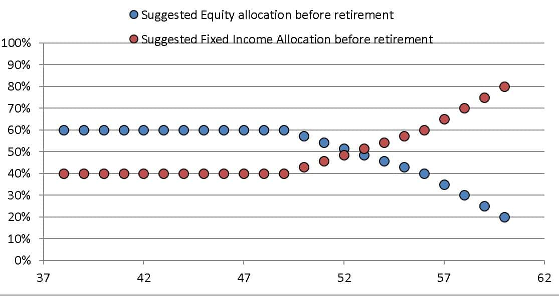 Asset allocation plan with equity reduction as given by the freefincal robo advisory template