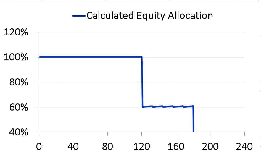 Asset allocation schedule with 100 percent equity for the first ten years of a twenty year duration