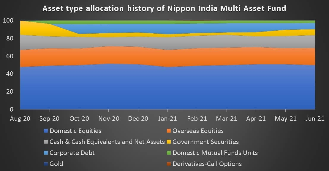 Asset type allocation history of Nippon India Multi Asset Fund