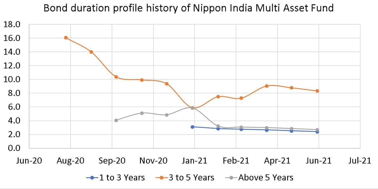 Bond duration profile history of Nippon India Multi Asset Fund