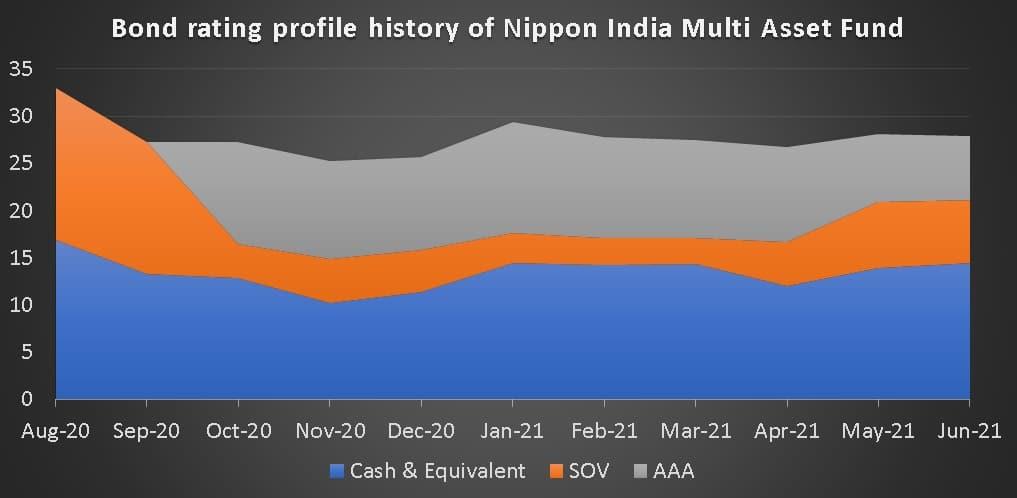 Bond rating profile history of Nippon India Multi Asset Fund