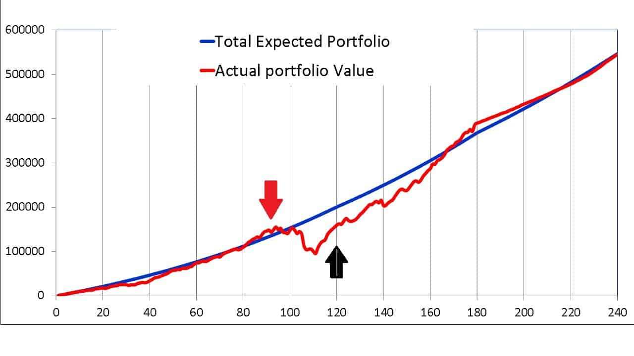 Expected portfolio vs actual portfolio trajectory for 100 percent equity for the first ten years of a twenty year duration