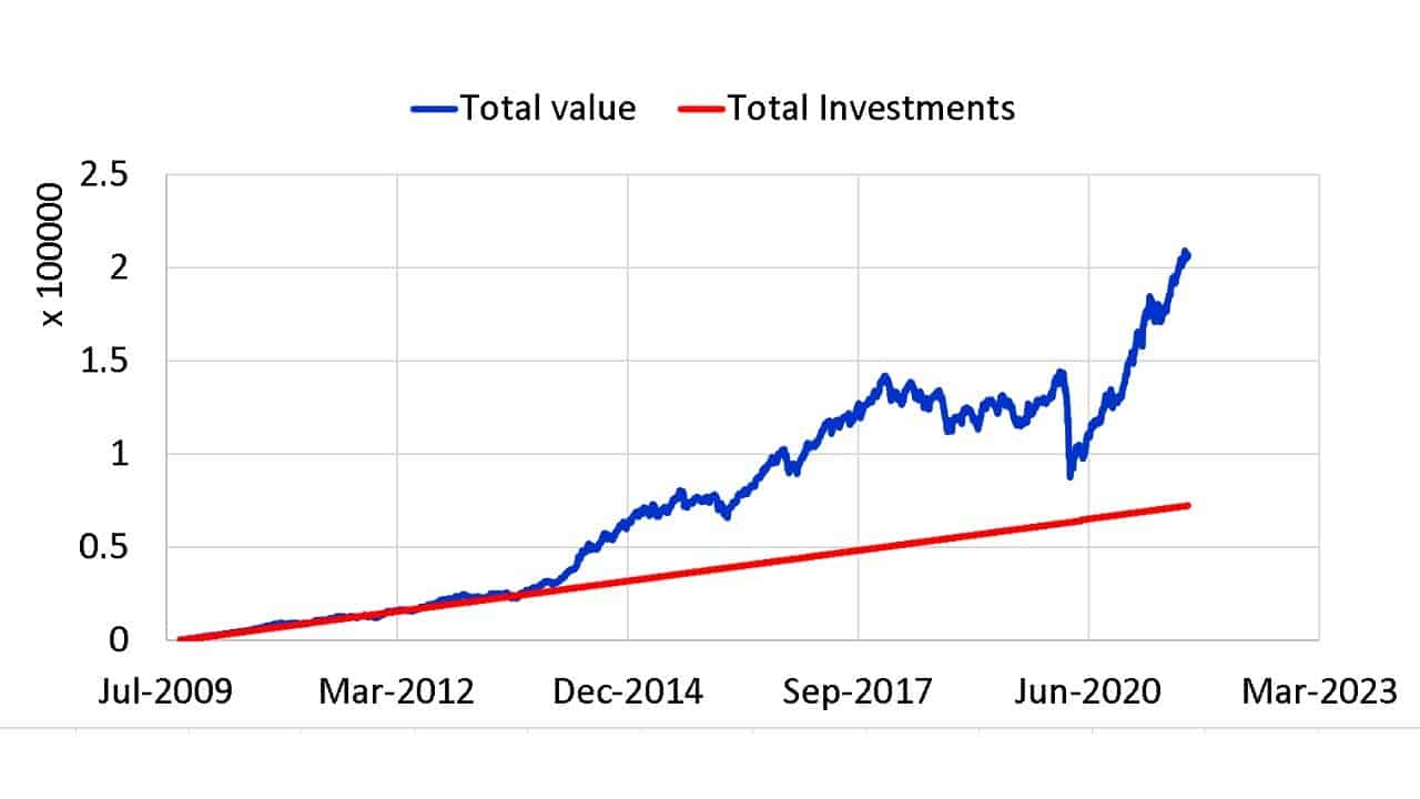 Growth of Rs 500 SIP in Sundaram Midcap Fund from Aug 2009 to Aug 2021