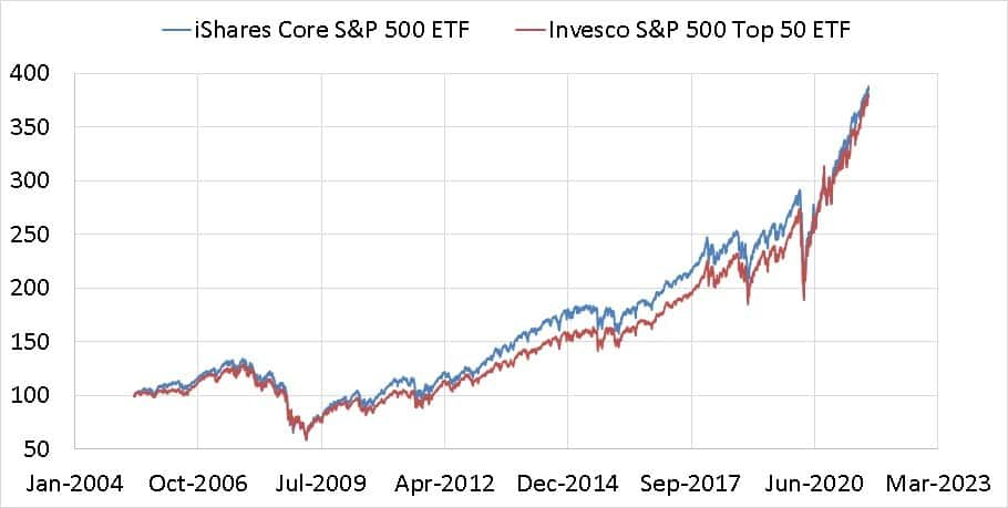 Growth of iShares Core S&P 500 ETF vs Invesco S&P 500 Top 50 ETF since 10th May 2005