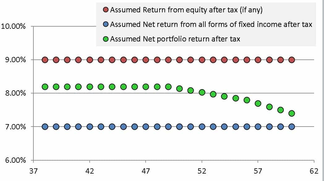 How the net portfolio returns varies as per the asset allocation variation result given by the freefincal robo advisory template