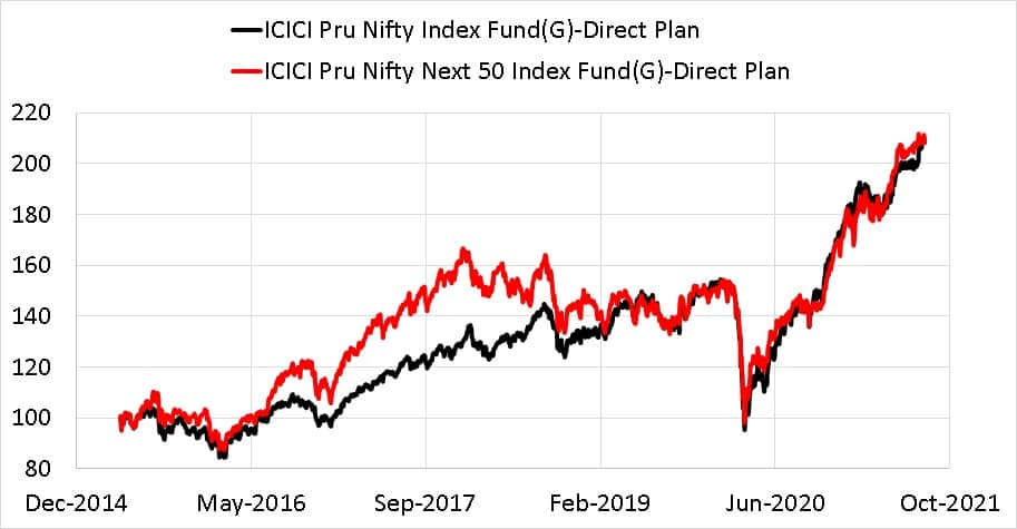 ICICI Prudential Nifty Next 50 Index Fund - Direct Plan vs ICICI Prudential Nifty 50 Index Fund - Direct Plan