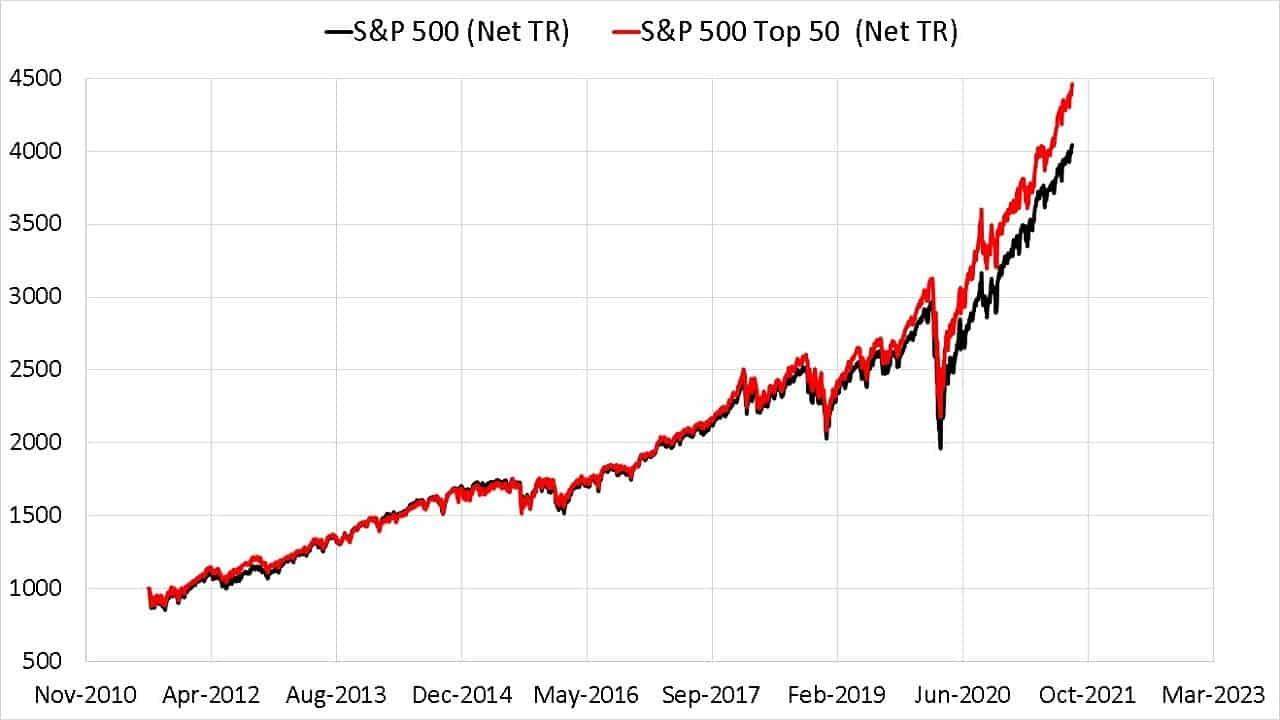 Last ten year evolution of S&P 500 Top 500 Net Total Return vs S&P 500 Net Total Return