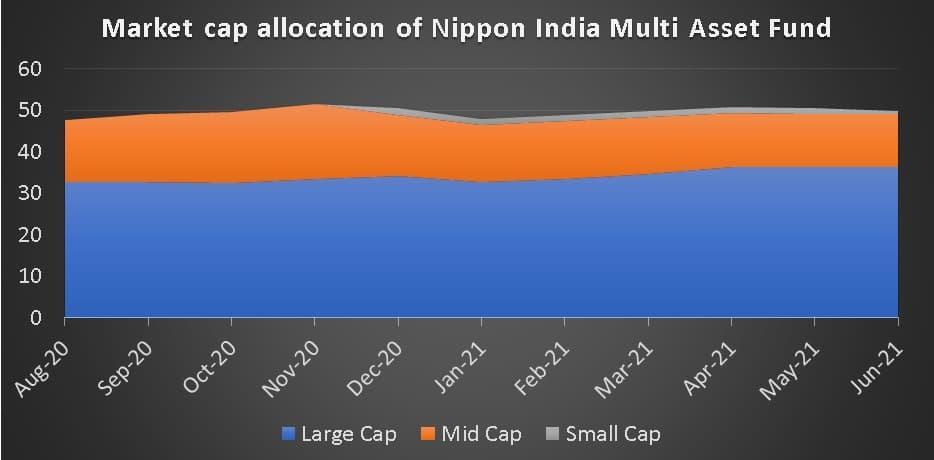 Market cap allocation of Nippon India Multi Asset Fund