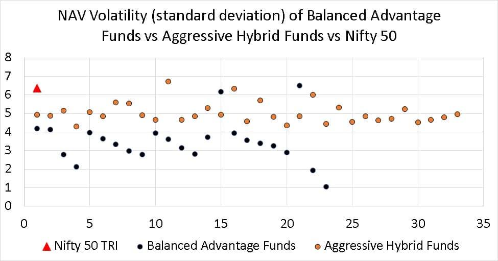 NAV Volatility (standard deviation) of Balanced Advantage Funds vs Aggressive Hybrid Funds vs Nifty 50
