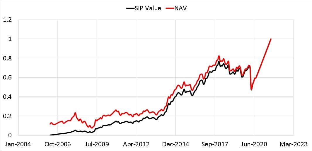 NAV of Sundaram Midcap Fund from April 2006 to Aug 2021 plotted alongside value of SIP normalized to last business day