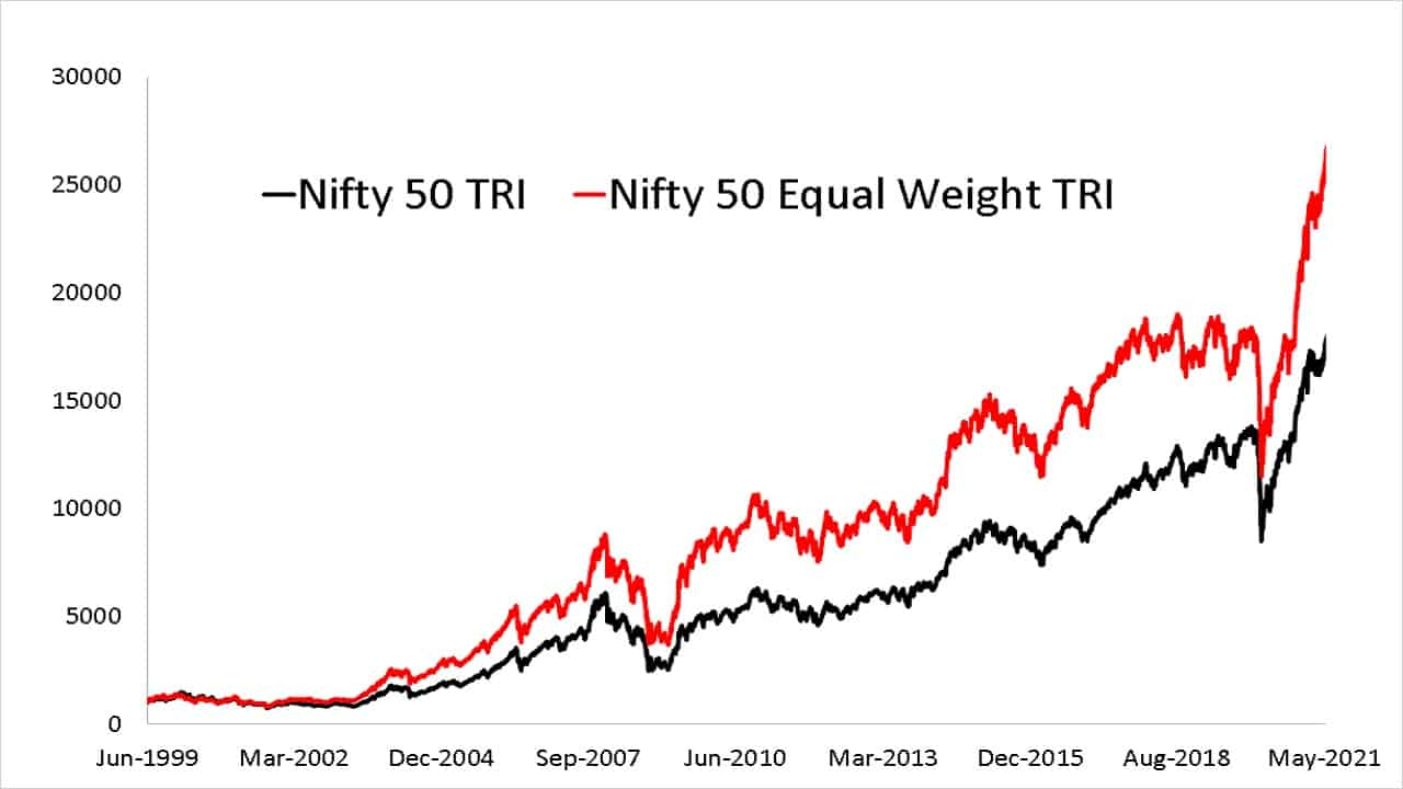Nifty 50 vs Nifty 50 Equal Weight Total Return Indices from 30th June 1999 to 3rd Aug 2021