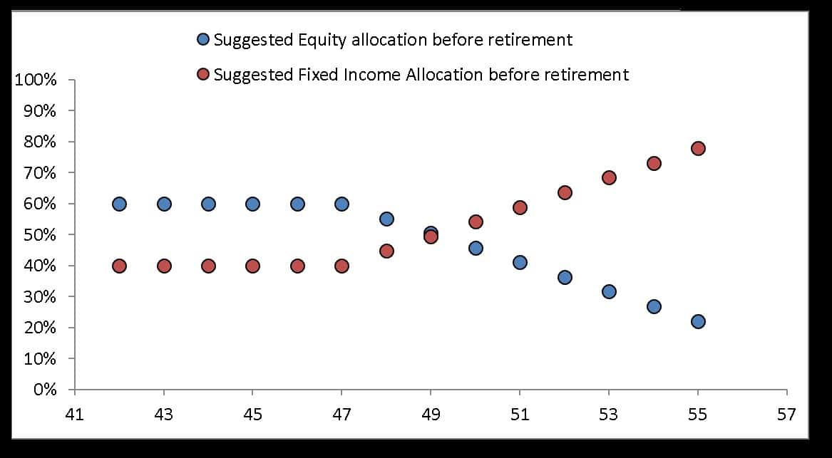 Pre-retirement equity and fixed income allocation as a function of age suggested by the freefincal robo advisory template